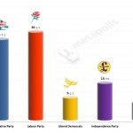 United Kingdom General Election: 7 Feb 2014 poll (Populus)