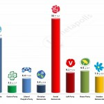 Swedish General Election: 30 Jan 2014 poll
