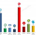 Swedish General Election: Dec 2013 poll