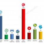 Swedish General Election: Dec 2013 poll