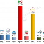 Italian General Election (Chamber of Deputies): 17 Feb 2014 poll (SWG)