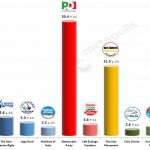 Italian General Election (Chamber of Deputies): 8 Feb 2014 poll (SWG)