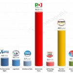Italian General Election (Chamber of Deputies): 7 Feb 2014 poll (Tecne)