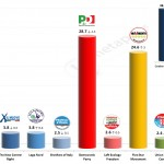 Italian General Election (Chamber of Deputies): 20 Feb 2014 poll (Tecne)
