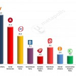 Danish General Election: 19 Jan 2014 poll