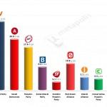 Danish General Election: 17 Feb 2014 poll