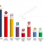 Danish General Election: 24 Feb 2014 poll