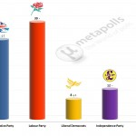 United Kingdom General Election: 23 Feb 2014 poll (YouGov)