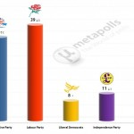 United Kingdom General Election: 2 Feb 2014 poll (YouGov)