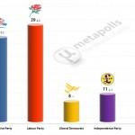 United Kingdom General Election: 2 Feb 2014 poll (YouGov)