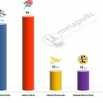 United Kingdom General Election: 9 Feb 2014 poll (YouGov)