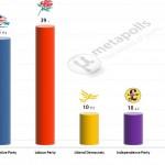 United Kingdom General Election: 9 Feb 2014 poll (YouGov)