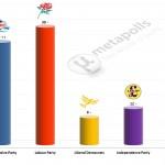 United Kingdom General Election: 21 Feb 2014 poll (YouGov)