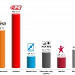 Portuguese Legislative Election: 14 Mar 2014 poll