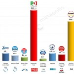 Italy – European Parliament Election: 26 Mar 2014 poll (IPR)