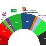 Dutch General Election: 5 March 2014 poll
