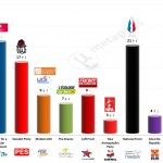France – European Parliament Election: 20 Mar 2014 poll