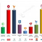 Denmark – European Parliament Election: 6 Mar 2014 poll