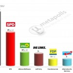 German Federal Election: 19 Mar 2014 poll (Allensbach)