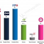 Austrian Legislative Election: 21 April 2014 poll