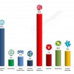 Swedish General Election: 28 March 2014 poll (AVG)
