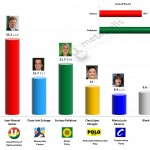 Colombian Presidential Election: 26 Mar 2014 poll
