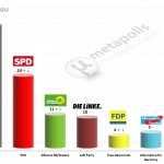 German Federal Election: 16 March 2014 poll (Emnid)
