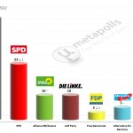 German Federal Election: 9 March 2014 poll (Emnid)