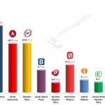 Danish General Election: 14 Mar 2014 poll