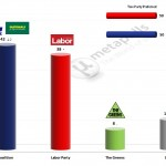 Australian Federal Election: 11 March 2014 poll