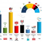 Greece – European Parliament Elections: Poll averages & projection of seats – 16 Mar 2014