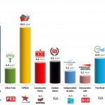 Greece – European Parliament Election: 30 March 2014 poll (Alco)