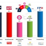 Austria – European Parliament Election: 1 March 2014 poll (Gallup)