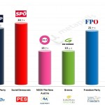 Austria – European Parliament Election: 27 March 2014 poll (Gallup)