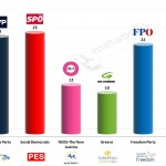 Austria – European Parliament Election: 13 March 2014 poll