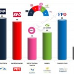 Austria – European Parliament Election: 16 March 2014 poll (Market)