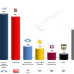 Bulgaria – European Parliament Election: 20 Mar 2014 poll