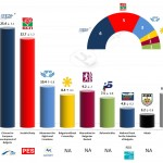 Bulgaria – European Parliament Election: 28 Feb 2014 poll