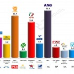 Czech Republic – European Parliament Election: 10 March 2014 poll