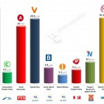 Denmark – European Parliament Election: 15 Mar 2014 poll