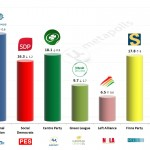 Finland – European Parliament Election: 20 Mar 2014 poll