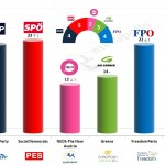 Austria – European Parliament Election: 7 March 2014 poll (Gallup)