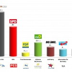 Germany – European Parliament Election: 28 Mar 2014 poll