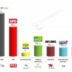 Germany – European Parliament Election: 9 Mar 2014 poll