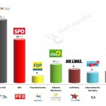 Germany – European Parliament Election: 14 Mar 2014 poll