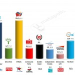 Greece – European Parliament Election: 16 March 2014 poll (Alco)