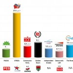 Greece – European Parliament Election: 6 March 2014 poll (Alco)