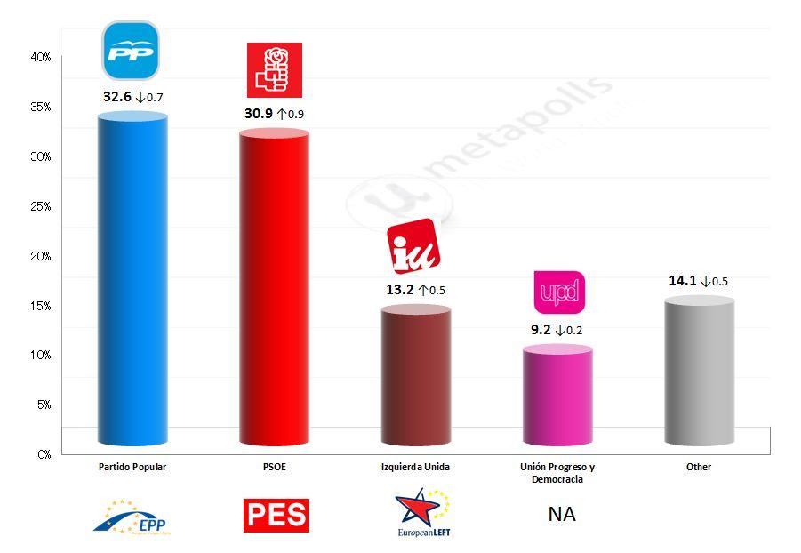 21 March 2014 Spain – European Parliament Election: 21 Mar 2014