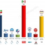 Italy – European Parliament Election: 24 Mar 2014 poll (EMG)