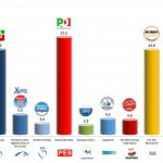 Italy – European Parliament Election: 10 Mar 2014 poll (IPR)